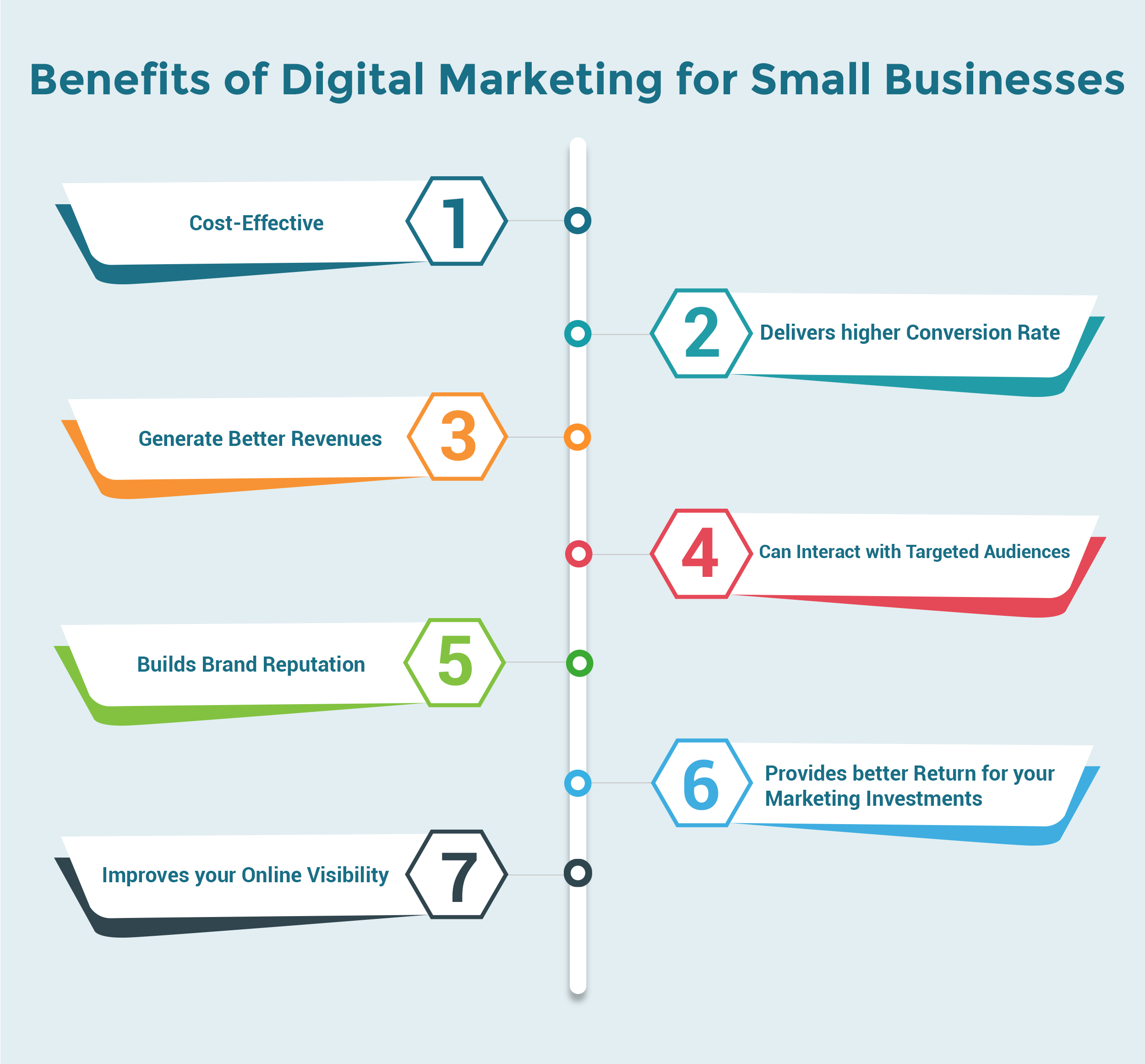 Effective Digital Marketing Stratigies 2020