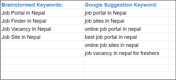 Brainstormed Keywords With Digital Terai