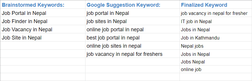 Finalizing Keywords with Digital Terai