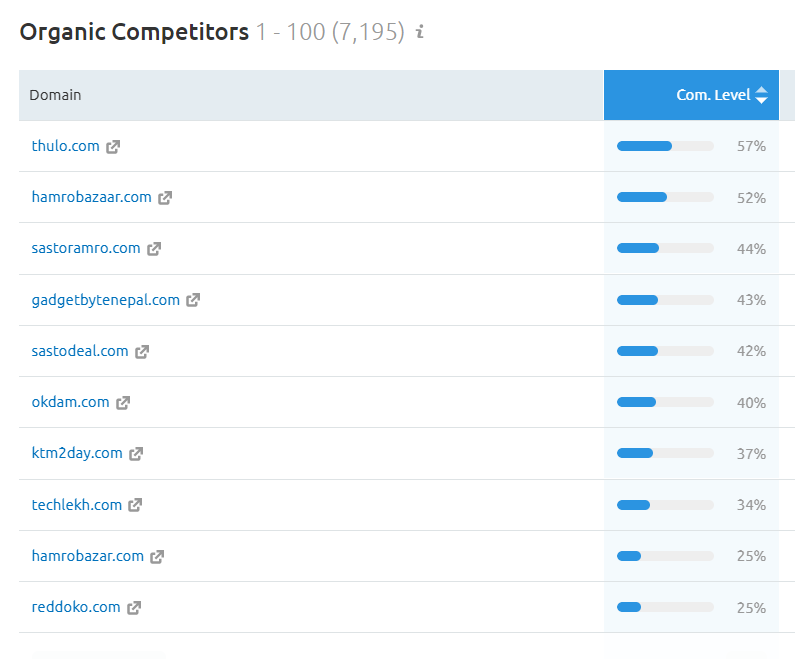 list-of-your-competitors With Digital Terai