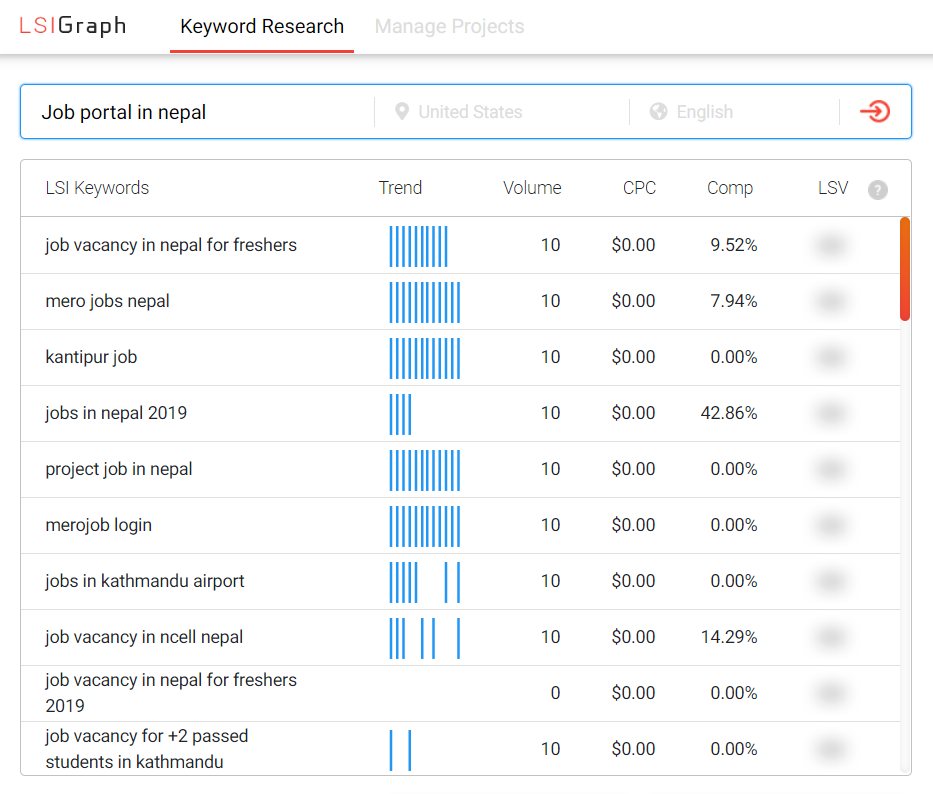 Finding LSI Keyword With Digital Terai